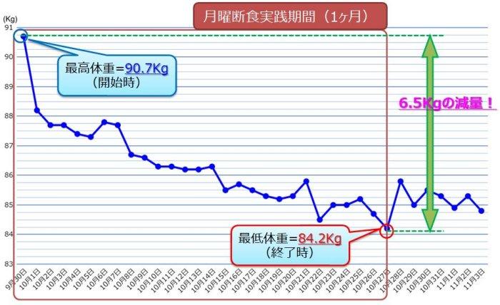 月曜断食の体重推移グラフ
